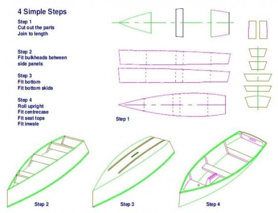 Goat island skiff panels. Minimal building of maximally beautiful boats: storer boat plans