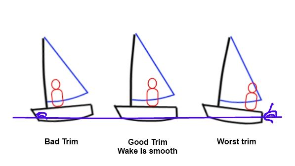 Learning to sail course - hull trim