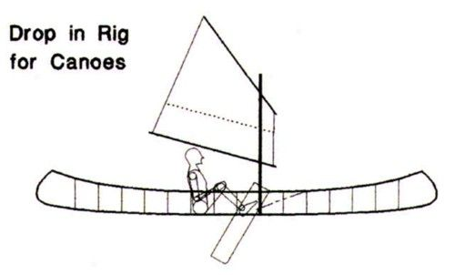 Buy plan. convert canoe or kayak into a sailboat. Drop in sailing rig: storerboatplans.com