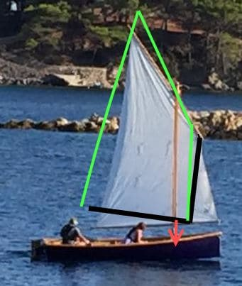 Getting the sail to work right on your new boat: storerboatplans.com