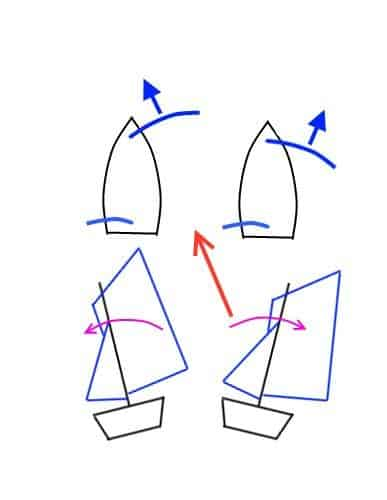 Technique for racing of controlling heel on a run or broad reach with sheeting angle - storer boatplans
