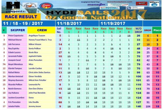 Oz Goose National Championships 2017 results table